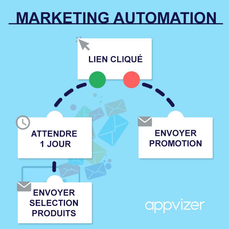 le principe d'un scénario de marketing automation