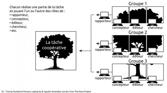 différence travail coopératif et travail collaboratif