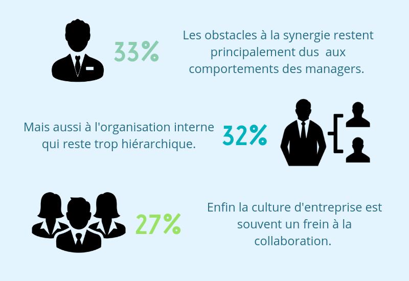 obstacles au travail collaboratif