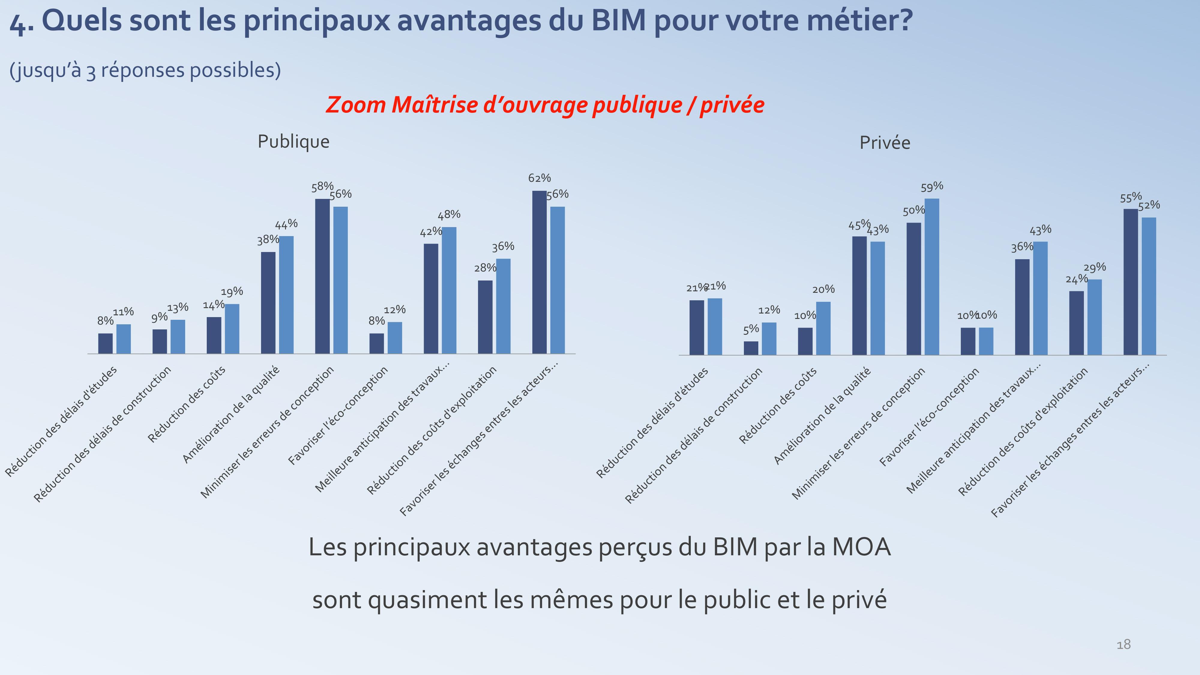 Les avantages du BIM pour la MOA - enquête PTNB 2017