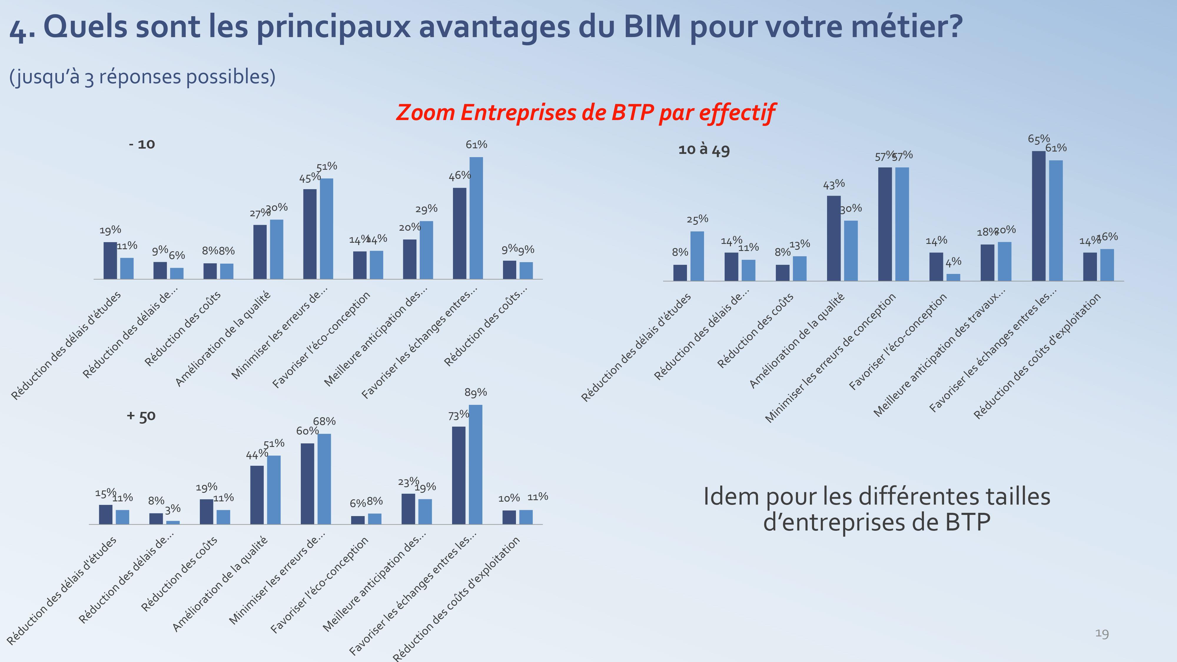 Les avantages du BIM pour le BTP - enquête PTNB 2017