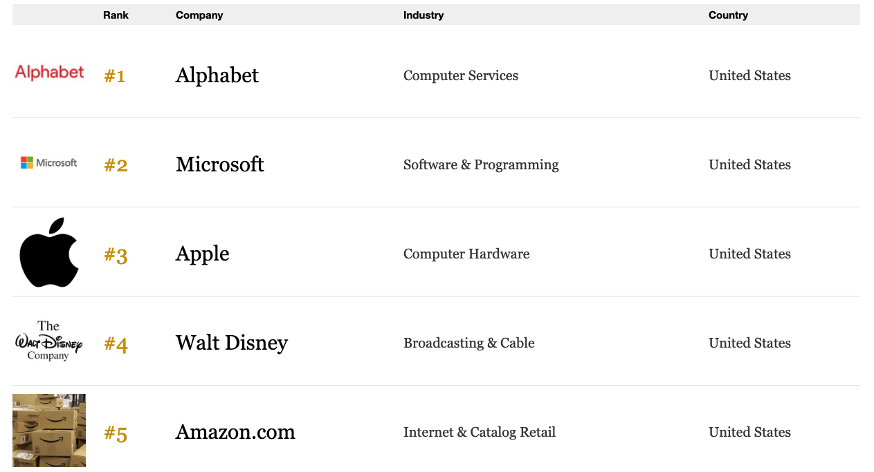 Forbes Global 2000 Word's Best Employers 2018 ranking