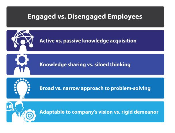 Employés impliqués vs employés désengagés