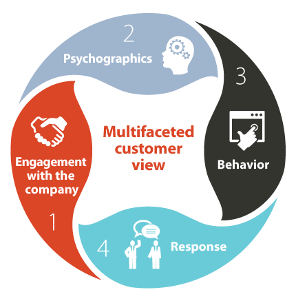 Vue multidimensionnelle de la manière dont le client exploite les différents systèmes