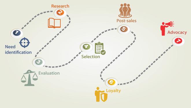 Opportunités de personnalisation au cours du cycle d'achat