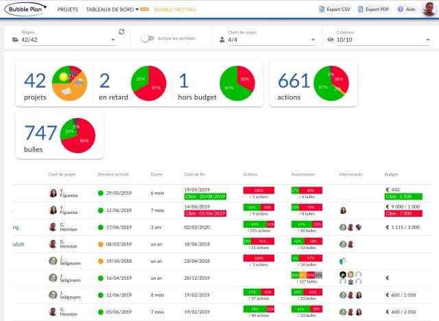 outils de pilotage de projet : visuel Bubble Plan