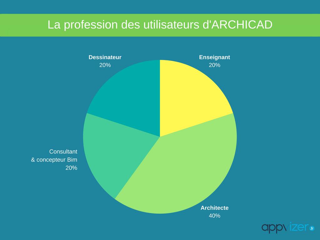 profession des utilisateurs du logiciel Archicad