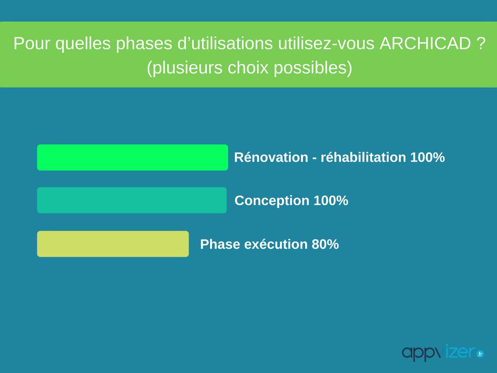 sondage : les phases d'utilisation utilisés pour le logiciel Archicad
