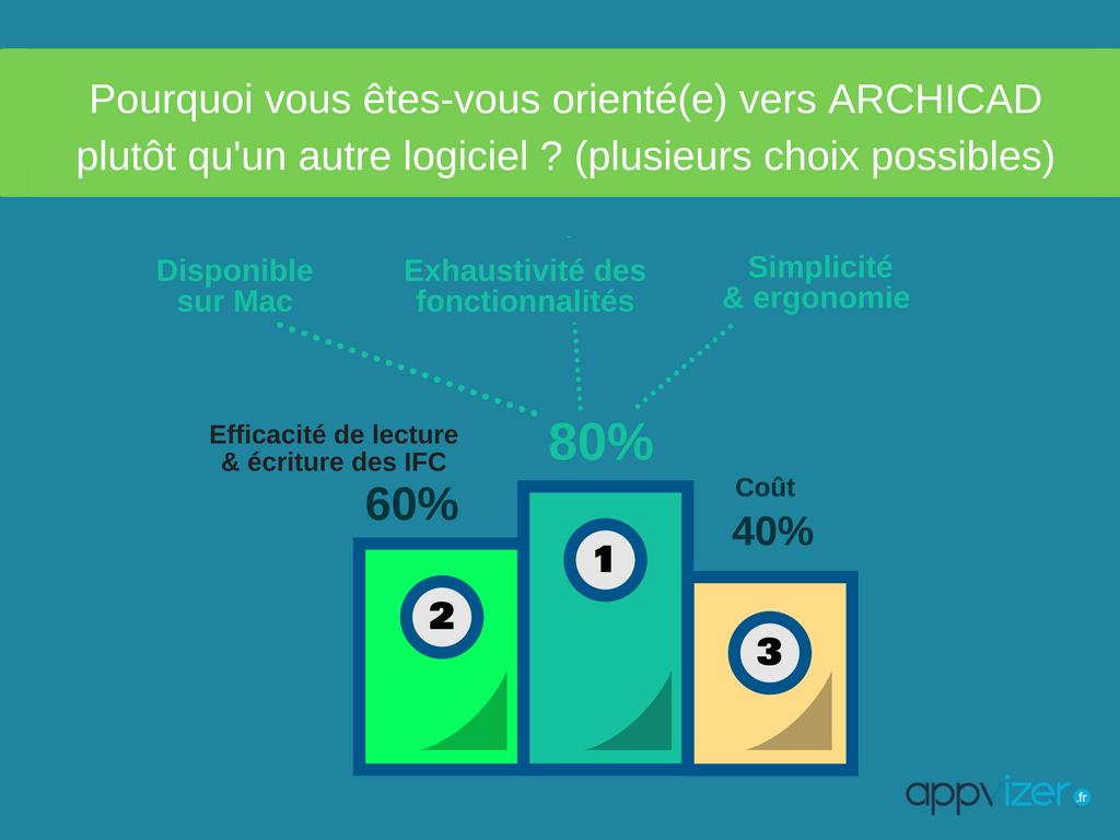 les raisons pour lesquelles les professionnels ont choisi le logiciel Archicad