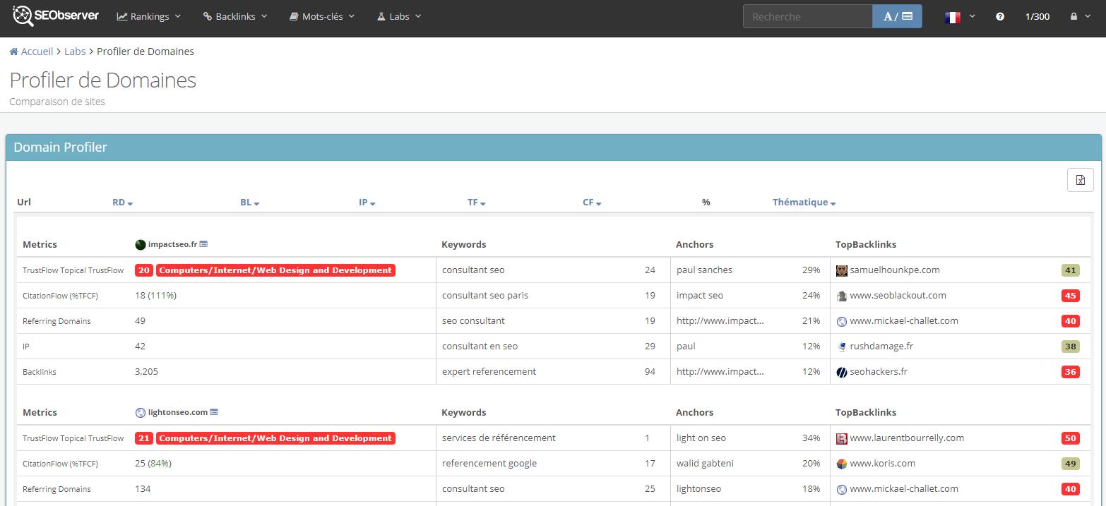 On contrôle la qualité des sites grâce aux différentes metrics du Profiler de Domaines