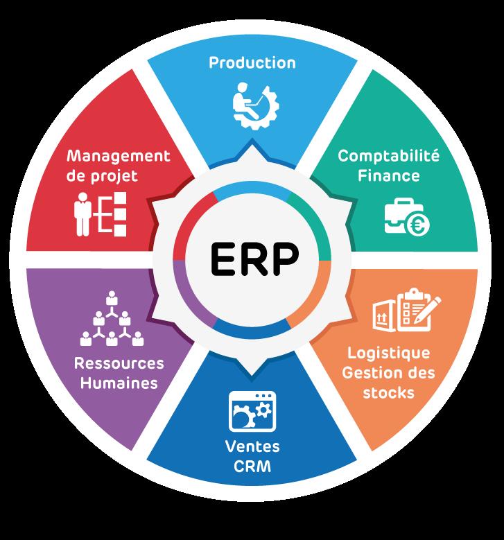 solution ERP : définition ERP