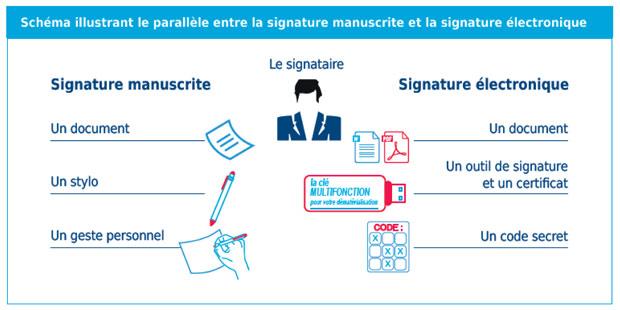 Schéma explicatif de la signature électronique