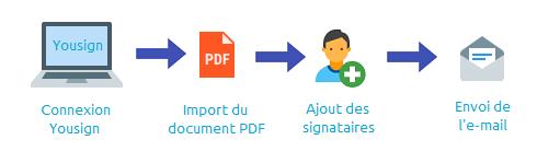 Comment faire signer un document avec une signature électronique ?