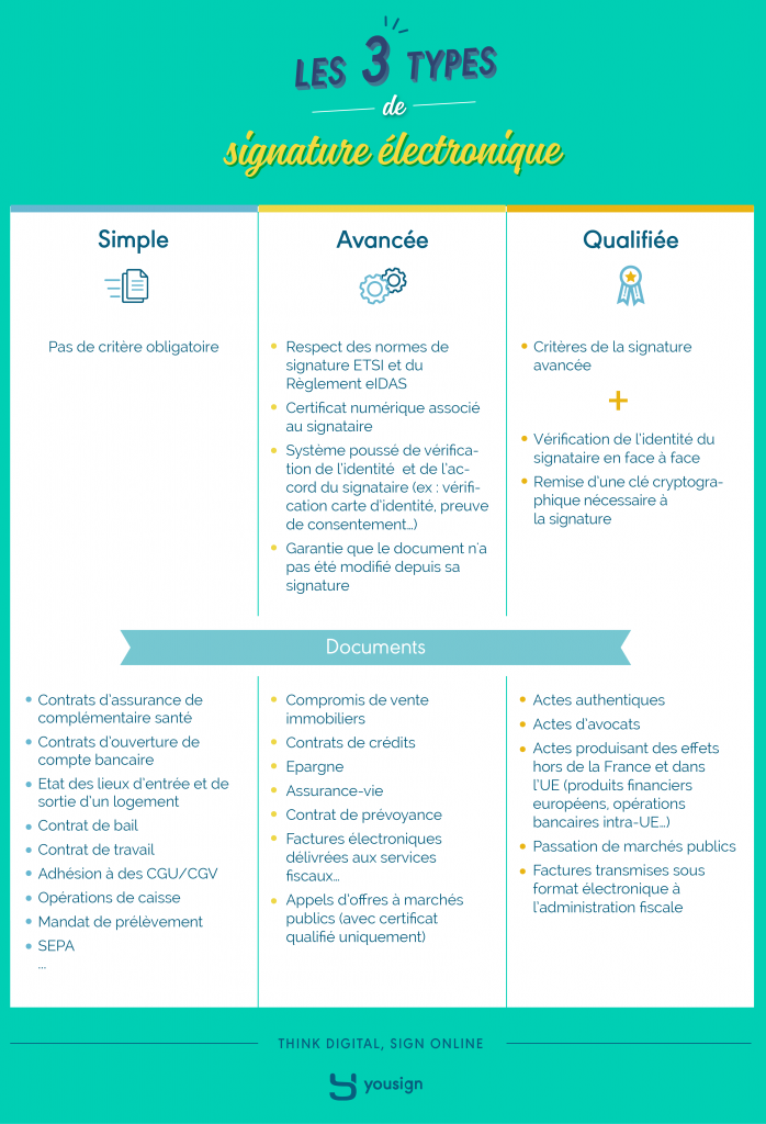 Différences entre signatures électroniques simple, avancées et qualifiées
