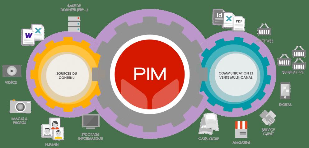 Dam et Pim : 2 solutions en une seule plateforme Afineo