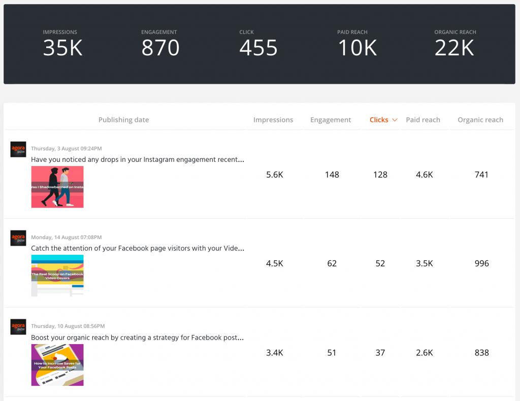 rapport de performance d'un contenu sur les réseaux sociaux avec Agorapulse