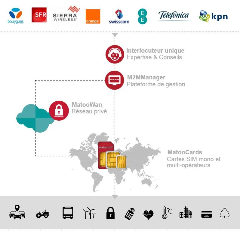 Offre globale de Matooma avec plateforme iot et cartes sim M2M2