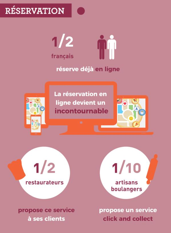 Réservation en ligne infographie