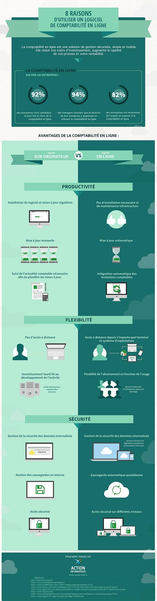 Logiciel comptabilité en ligne infographie