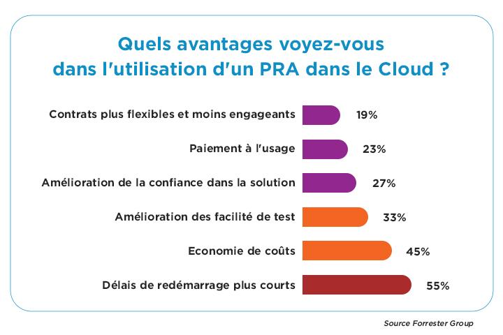les 6 avantages d'une solution de PRA dans le Cloud
