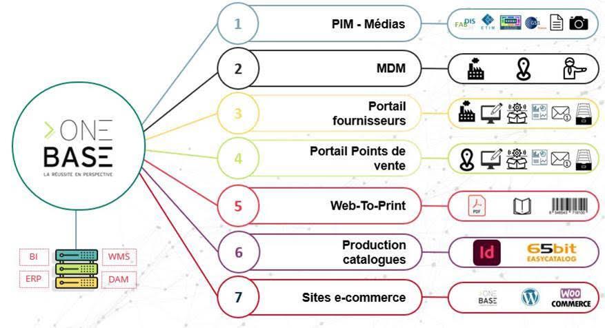 solution PIM OneBase
