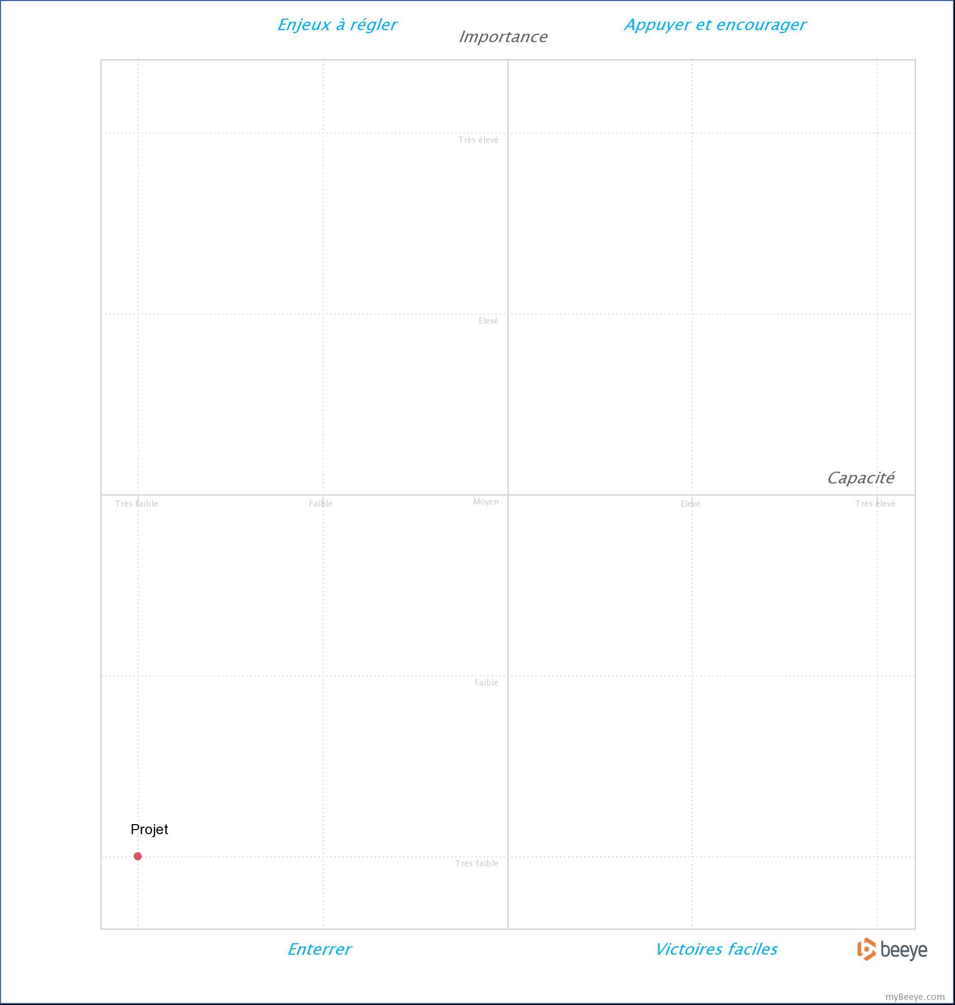 gestion portefeuille projet : matrice de priorisation projet