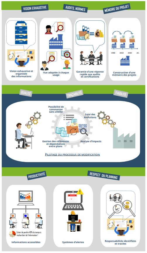 Gestion documentaire infographie