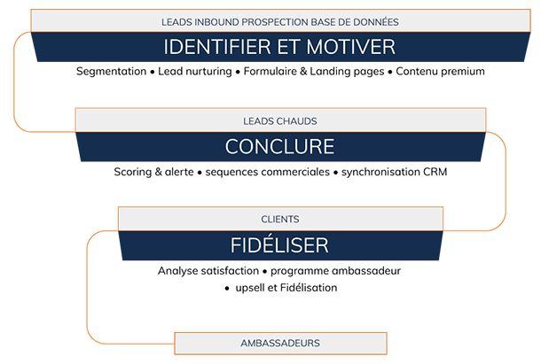 Intégration CRM marketing automation