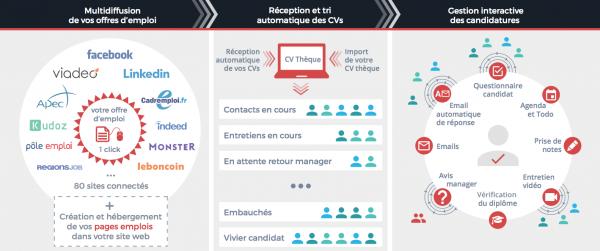 Logiciel gestion CV processus gestion candidatures