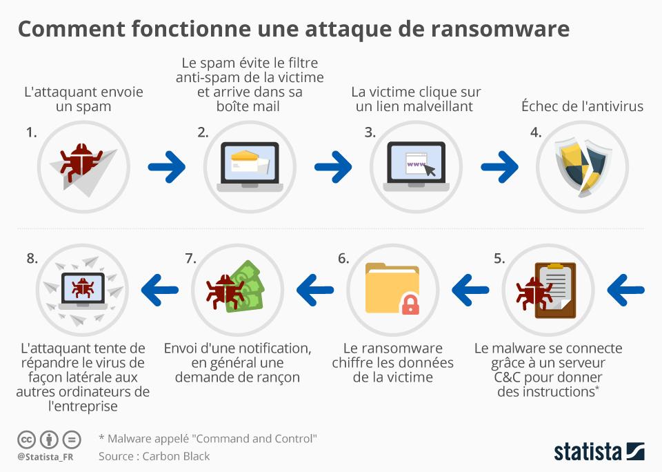 Attaque d'un Ransomware : définition du fonctionnement en schéma