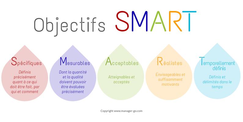 management de projet : méthode SMART