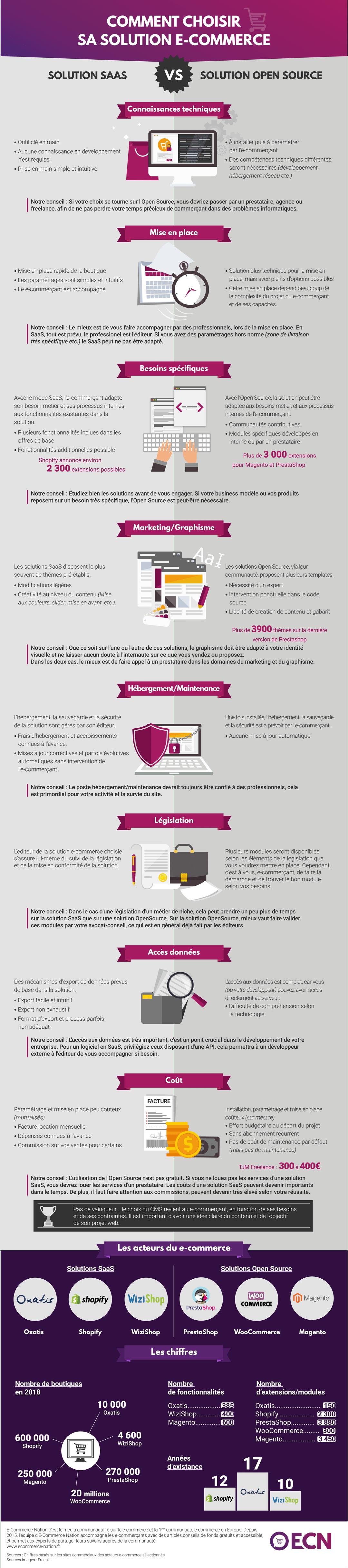 Plateforme e-commerce solution open source