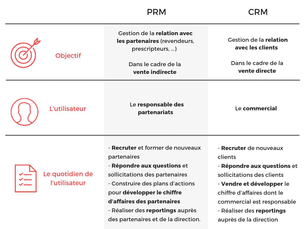 CRM vs PRM comparaison