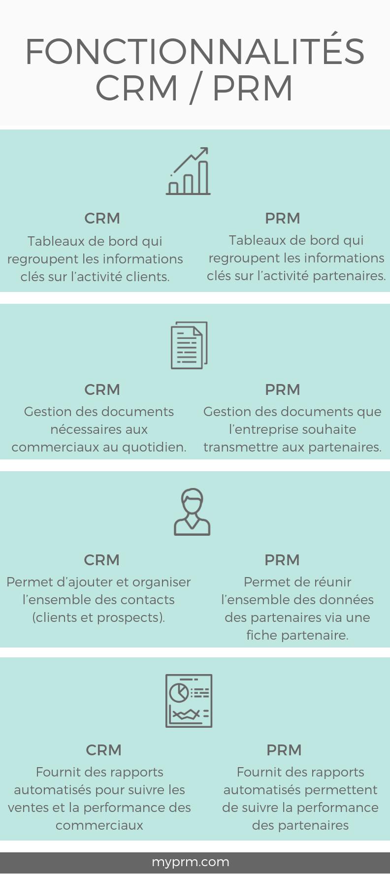 CRM vs PRM fonctionnalités