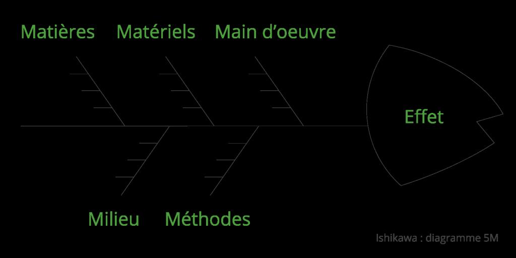 diagramme Ishikawa, méthode 5 M, exemple