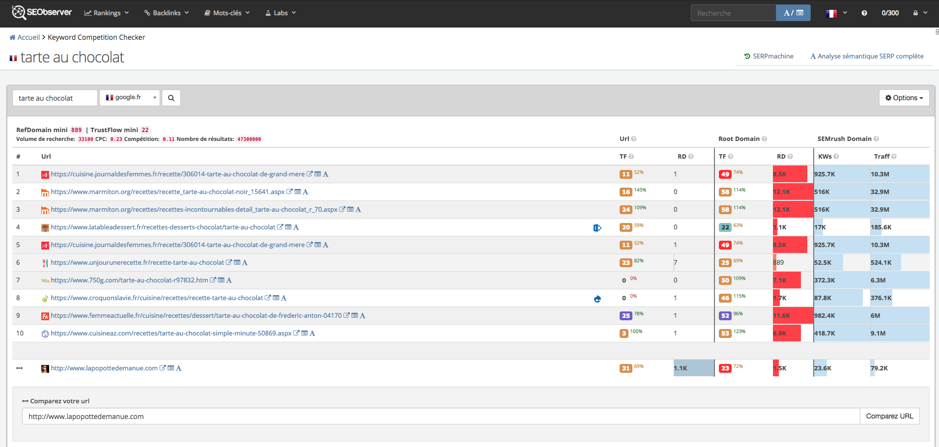 Analyse de site internet exemple avec SEObserver