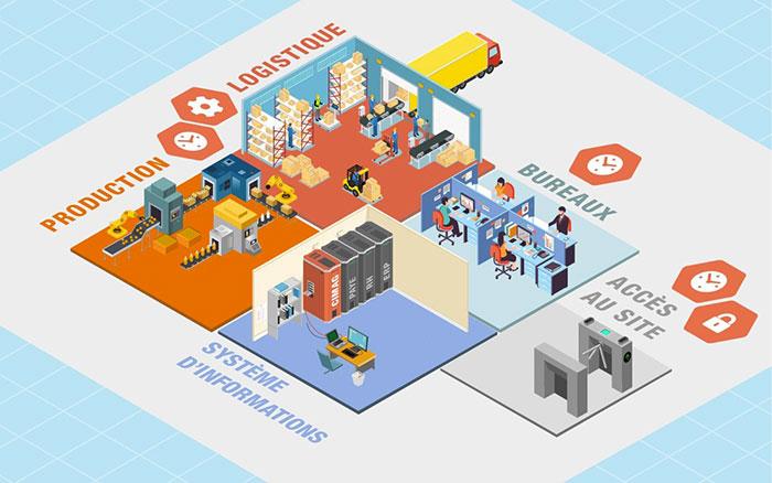 solution logiciel contrôle accès