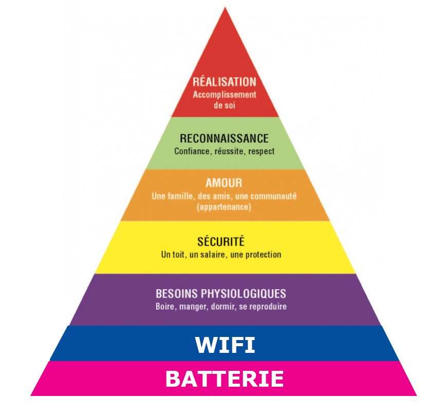 pyramide de maslow actualisée