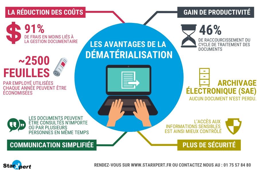 Dématérialisation de documents : infographie avantages