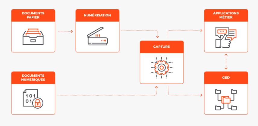 processus de capture de documents en entreprise