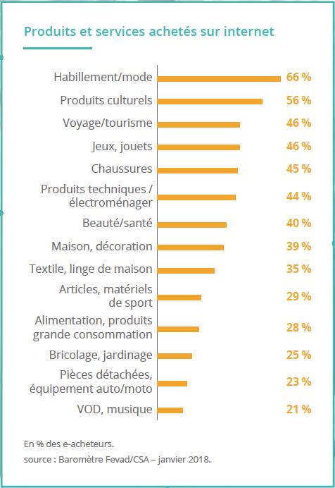 Les produits vendus selon la FEVAD sur les SaaS marketplaces