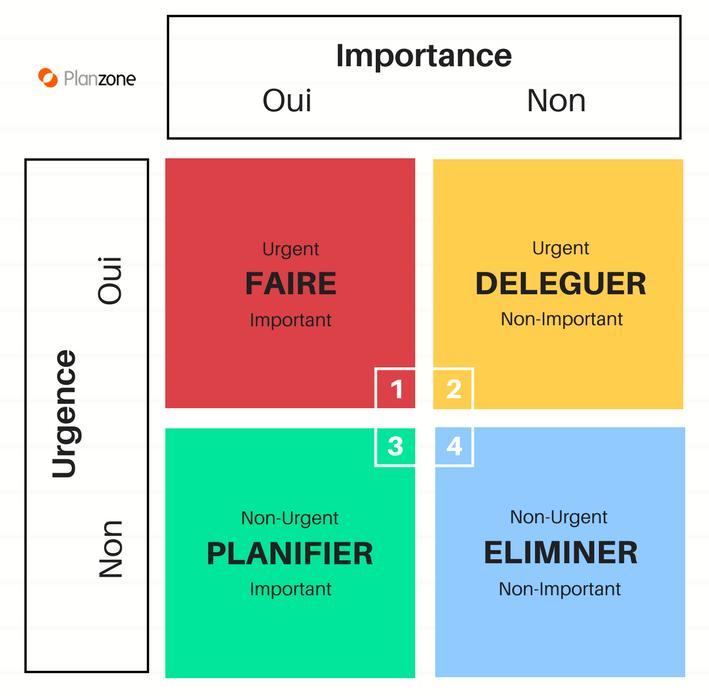 Planification des tâches : méthode Eisenhower