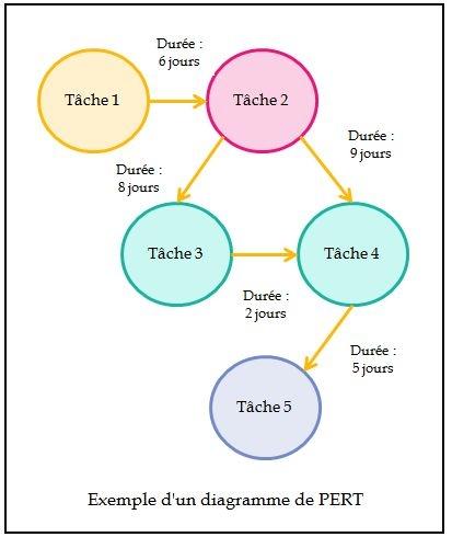 Planification des tâches : diagramme de PERT