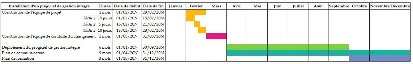 Planification des tâches : diagramme de Gantt 2