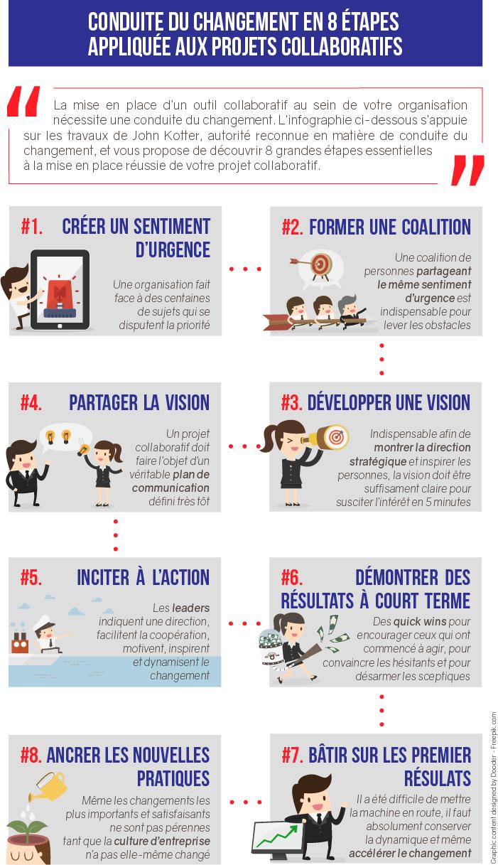 Infographie conduite du changement : étapes