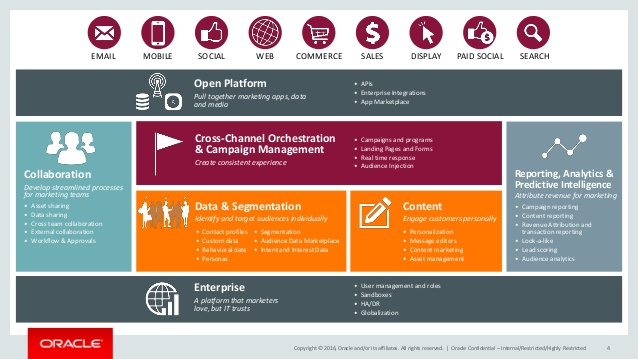 Le logiciel Eloqua Oracle Marketing Automation