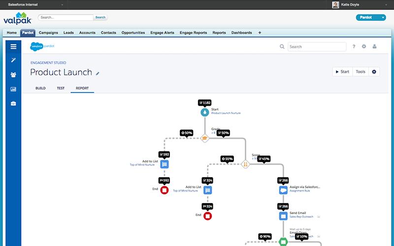 Pardot de Salesforce : outil de marketing automation B2B