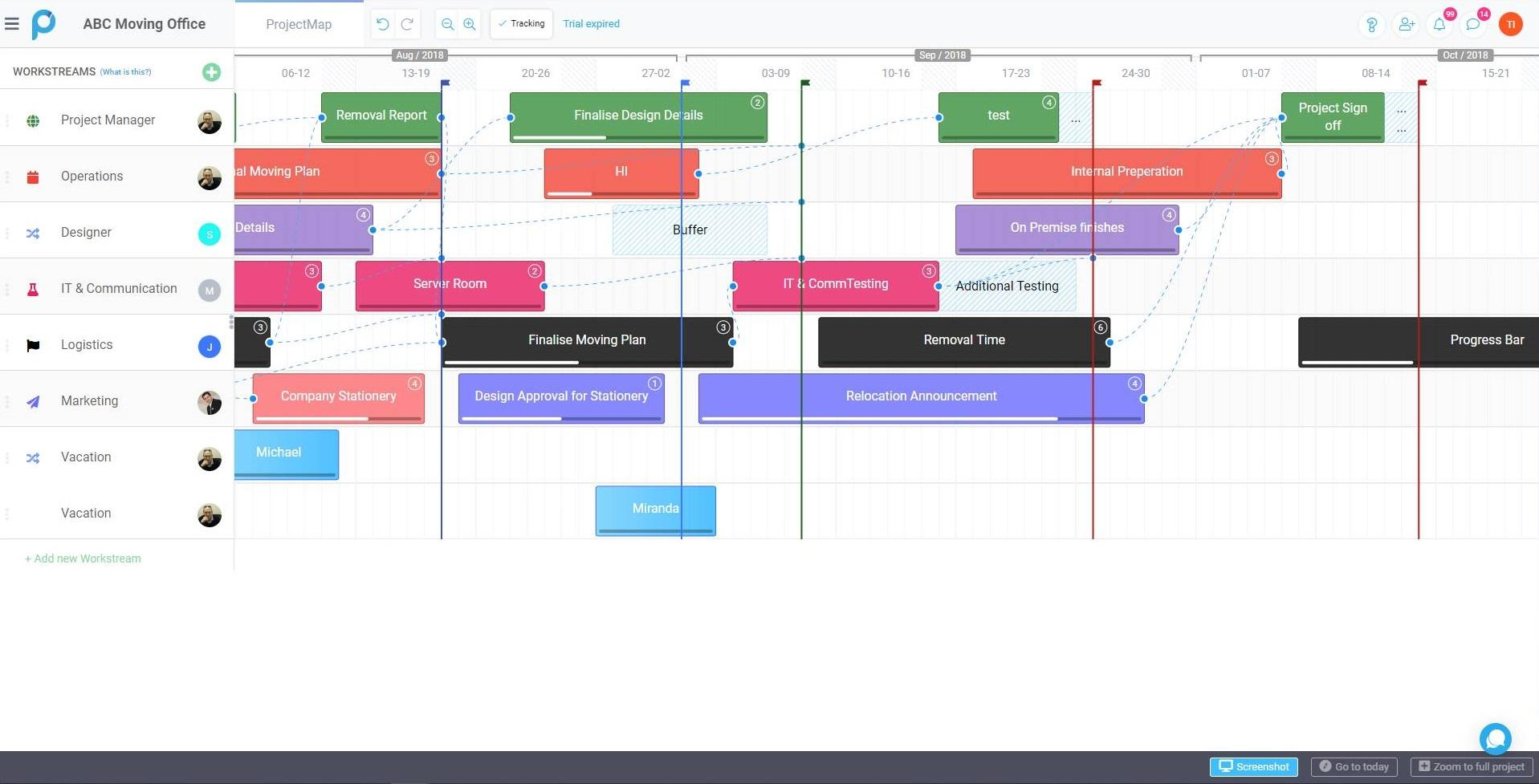 Etapes gestion de projet planification Proggio