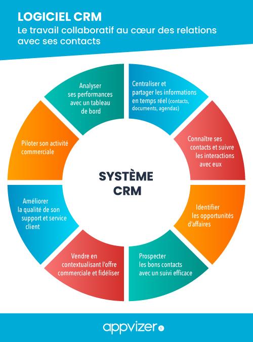 Logiciel CRM : Le travail collaboratif au cœur des relations avec ses contacts