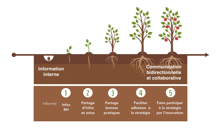 Evolution de la communication interne
